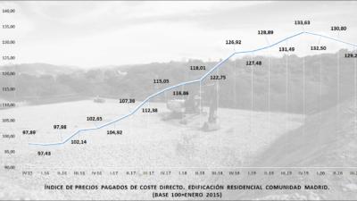 Los costes de construcción bajan un 3,8% en 2020, marcados por la incertidumbre por la COVID-19