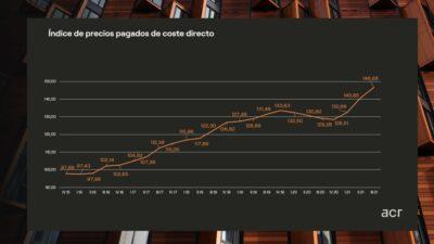 Los costes de construcción suben un 13,5%